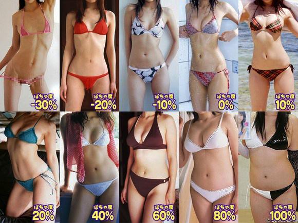 Imagen que muestra el estándar japonés del porcentaje de esbeltez del cuerpo femenino.