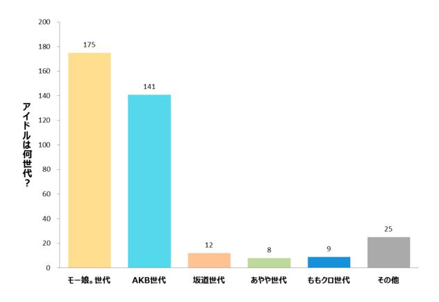 Resultados de la encuesta Fuente: Mynavi