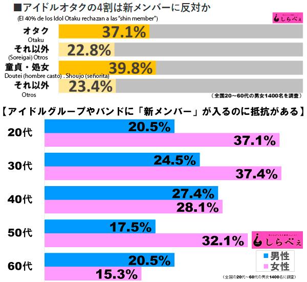 """El 40% de los idol otaku rechazan a las """"shin member"""""""