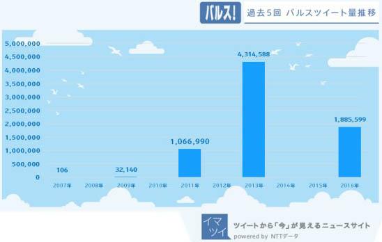 """Veces que se ha publicado la película de Ghibli y usuarios twittean la palabra """"barusu"""""""